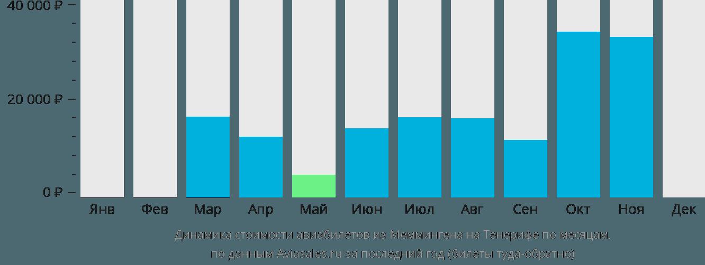 Динамика стоимости авиабилетов из Меммингена на Тенерифе по месяцам