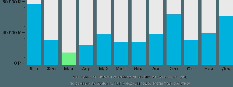 Динамика стоимости авиабилетов из Мюнстера по месяцам