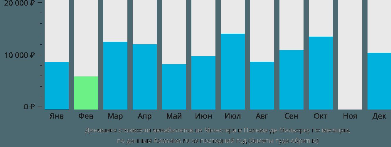 Динамика стоимости авиабилетов из Мюнстера в Пальма-де-Мальорку по месяцам