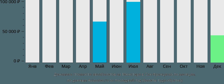 Динамика стоимости авиабилетов из Мюнстера в Сан-Франциско по месяцам