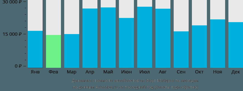 Динамика стоимости авиабилетов из Форт Майерса по месяцам