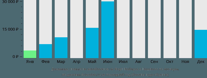Динамика стоимости авиабилетов из Форт Майерса в Нашвилл по месяцам