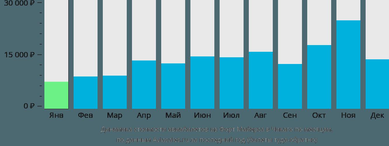 Динамика стоимости авиабилетов из Форт Майерса в Чикаго по месяцам