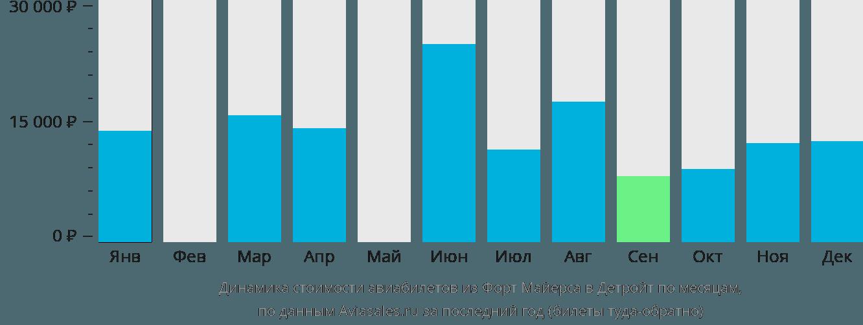 Динамика стоимости авиабилетов из Форт Майерса в Детройт по месяцам