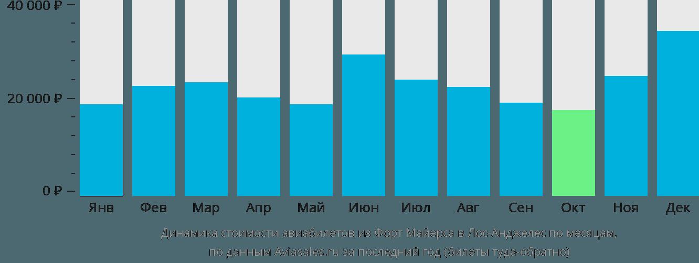 Динамика стоимости авиабилетов из Форт Майерса в Лос-Анджелес по месяцам