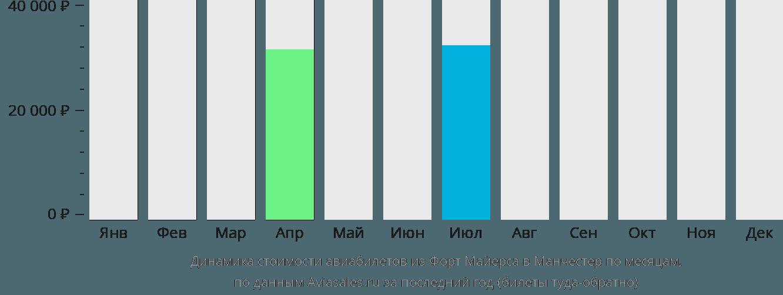 Динамика стоимости авиабилетов из Форт Майерса в Манчестер по месяцам