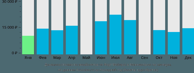 Динамика стоимости авиабилетов из Форт Майерса в Миннеаполис по месяцам