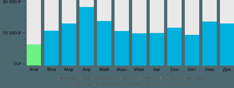 Динамика стоимости авиабилетов из Форт Майерса в Нью-Йорк по месяцам