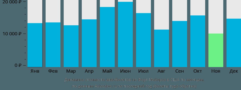 Динамика стоимости авиабилетов из Форт Майерса в США по месяцам