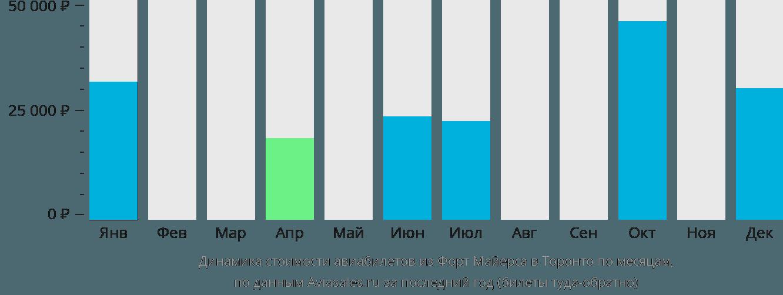 Динамика стоимости авиабилетов из Форт Майерса в Торонто по месяцам