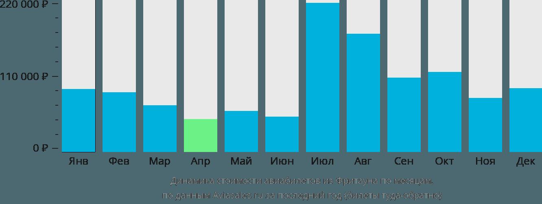Динамика стоимости авиабилетов из Фритауна по месяцам