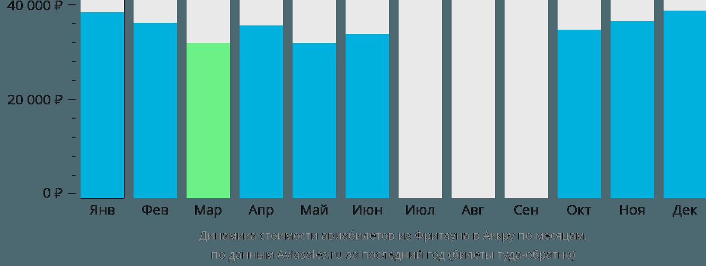 Динамика стоимости авиабилетов из Фритауна в Аккру по месяцам