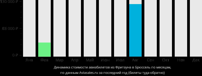 Динамика стоимости авиабилетов из Фритауна в Брюссель по месяцам