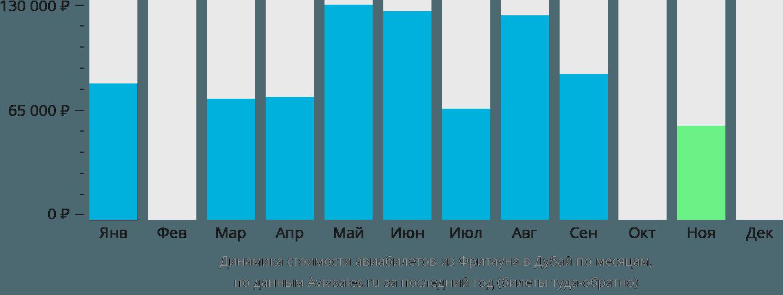 Динамика стоимости авиабилетов из Фритауна в Дубай по месяцам