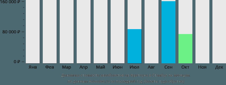 Динамика стоимости авиабилетов из Фритауна в Стамбул по месяцам
