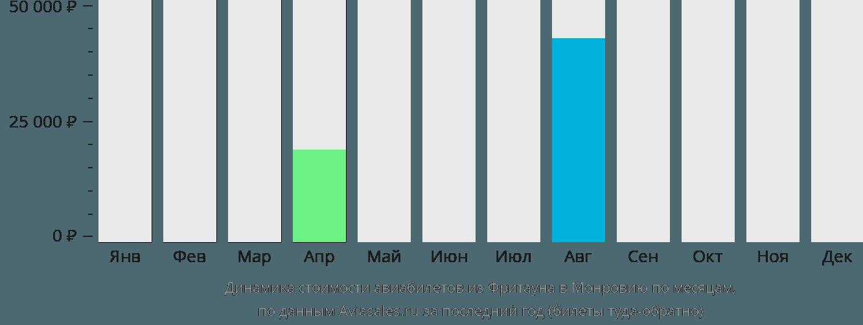 Динамика стоимости авиабилетов из Фритауна в Монровию по месяцам