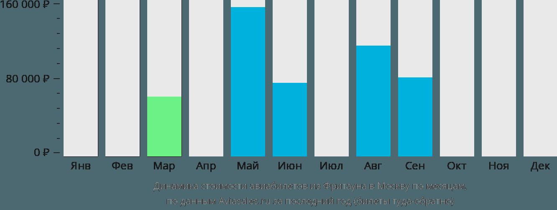Динамика стоимости авиабилетов из Фритауна в Москву по месяцам