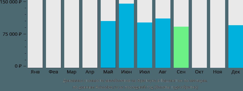 Динамика стоимости авиабилетов из Фритауна в Вашингтон по месяцам