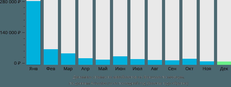 Динамика стоимости авиабилетов из Фуншала по месяцам