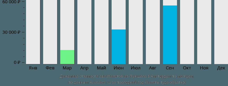 Динамика стоимости авиабилетов из Фуншала в Амстердам по месяцам