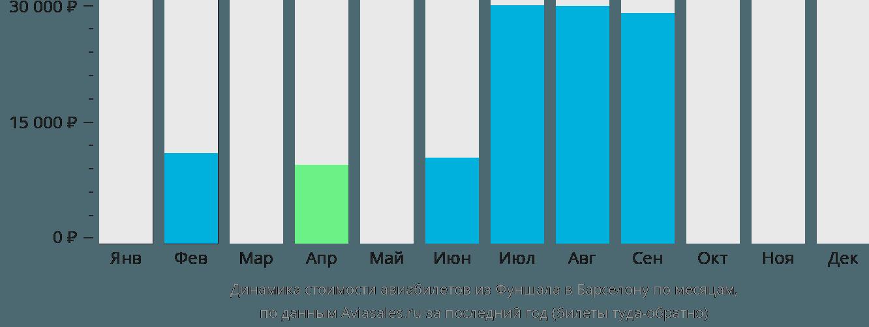 Динамика стоимости авиабилетов из Фуншала в Барселону по месяцам