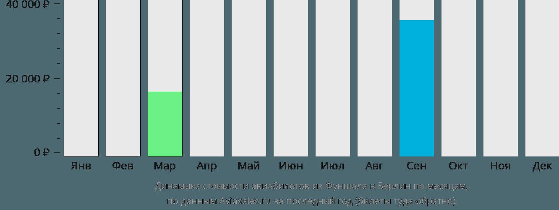 Динамика стоимости авиабилетов из Фуншала в Берлин по месяцам
