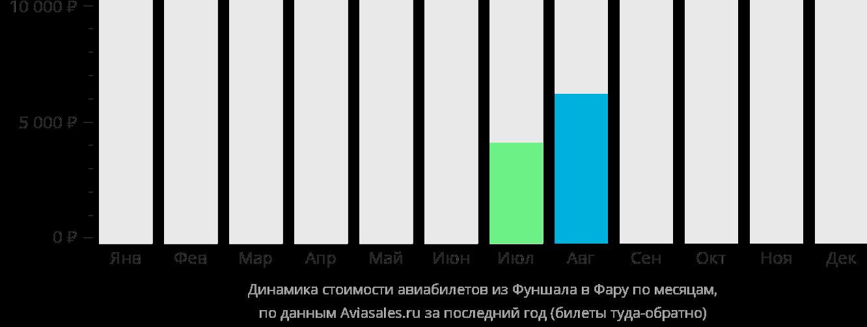 Динамика стоимости авиабилетов из Фуншала в Фару по месяцам
