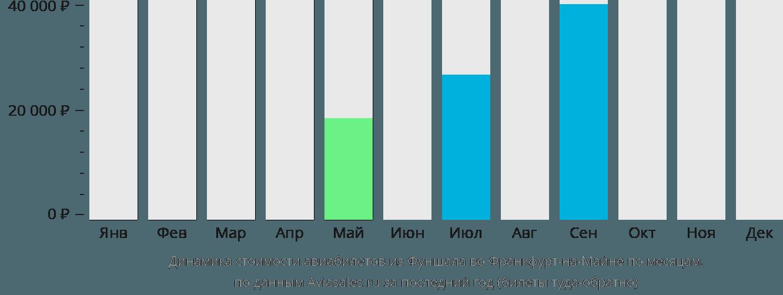 Динамика стоимости авиабилетов из Фуншала во Франкфурт-на-Майне по месяцам