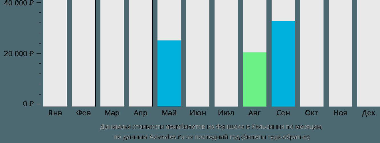 Динамика стоимости авиабилетов из Фуншала в Хельсинки по месяцам