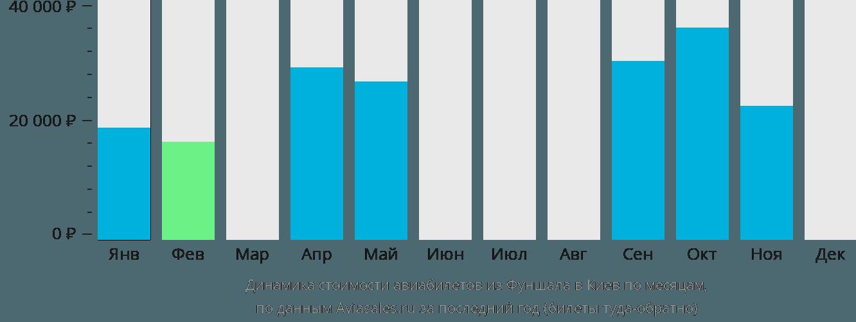 Динамика стоимости авиабилетов из Фуншала в Киев по месяцам