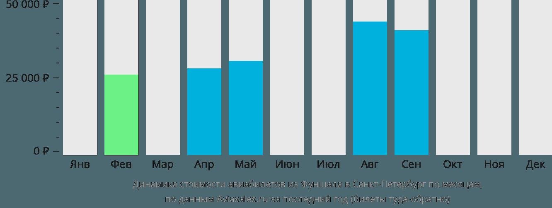 Динамика стоимости авиабилетов из Фуншала в Санкт-Петербург по месяцам