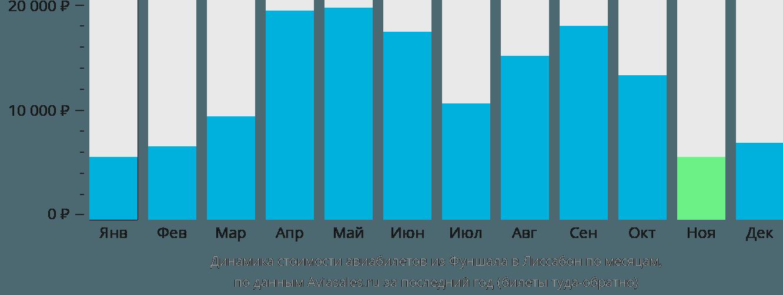 Динамика стоимости авиабилетов из Фуншала в Лиссабон по месяцам