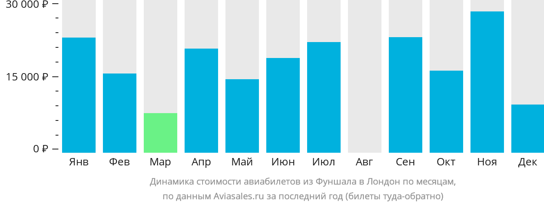 Динамика стоимости авиабилетов из Фуншала в Лондон по месяцам