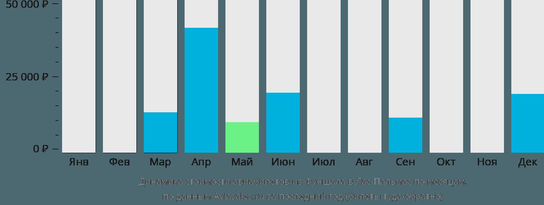 Динамика стоимости авиабилетов из Фуншала в Лас-Пальмас по месяцам