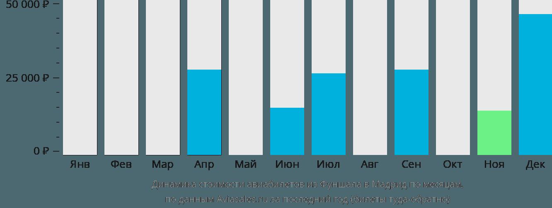 Динамика стоимости авиабилетов из Фуншала в Мадрид по месяцам