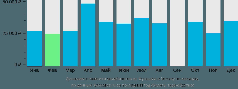 Динамика стоимости авиабилетов из Фуншала в Москву по месяцам