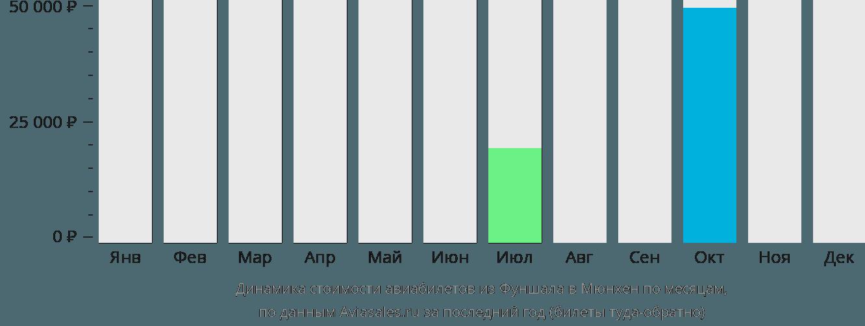 Динамика стоимости авиабилетов из Фуншала в Мюнхен по месяцам