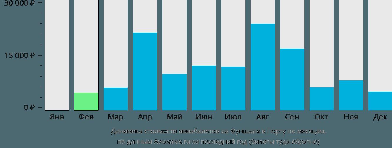 Динамика стоимости авиабилетов из Фуншала в Порту по месяцам