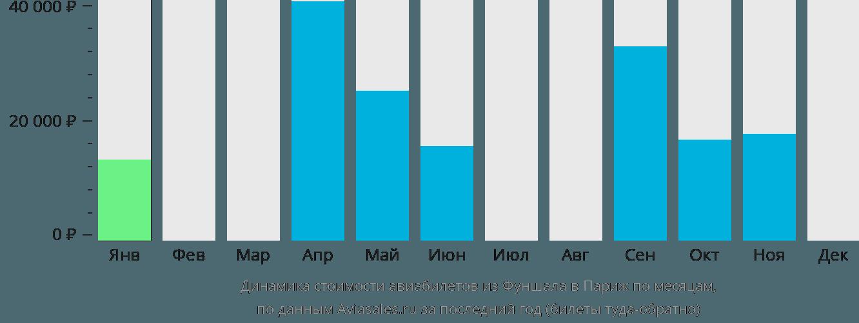 Динамика стоимости авиабилетов из Фуншала в Париж по месяцам