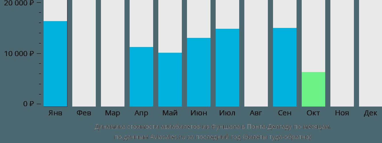 Динамика стоимости авиабилетов из Фуншала в Понта-Делгаду по месяцам