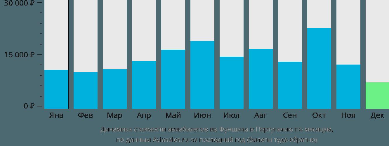 Динамика стоимости авиабилетов из Фуншала в Португалию по месяцам