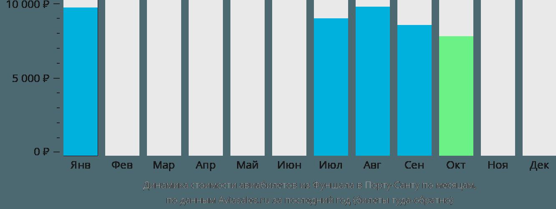 Динамика стоимости авиабилетов из Фуншала в Порту-Санту по месяцам