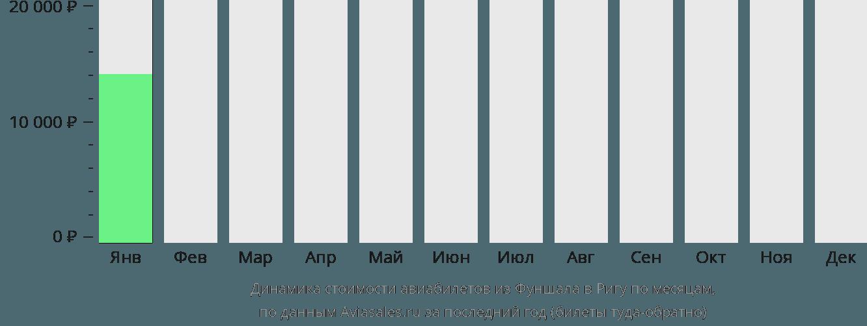 Динамика стоимости авиабилетов из Фуншала в Ригу по месяцам