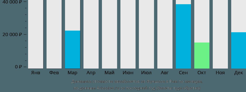 Динамика стоимости авиабилетов из Фуншала в Рим по месяцам