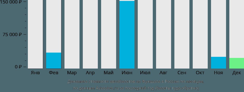 Динамика стоимости авиабилетов из Фуншала в Россию по месяцам