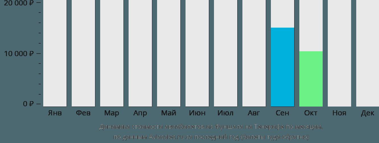 Динамика стоимости авиабилетов из Фуншала на Тенерифе по месяцам