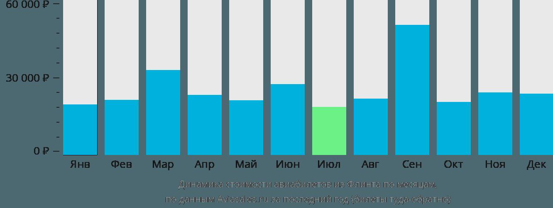 Динамика стоимости авиабилетов из Флинта по месяцам