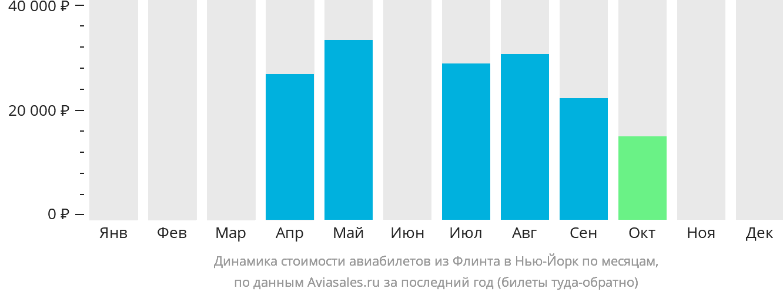 Динамика стоимости авиабилетов из Флинта в Нью-Йорк по месяцам