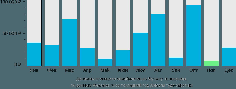 Динамика стоимости авиабилетов из Фучжоу по месяцам
