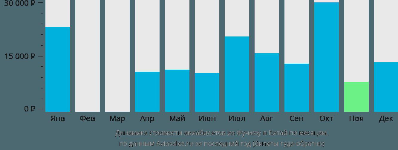 Динамика стоимости авиабилетов из Фучжоу в Китай по месяцам